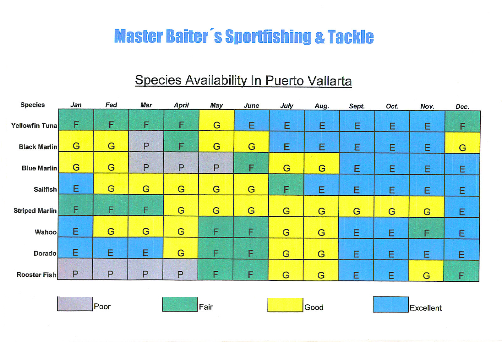 puerto vallarta fishing chart of species available and when